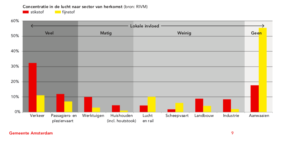 RIVM staafdiagram